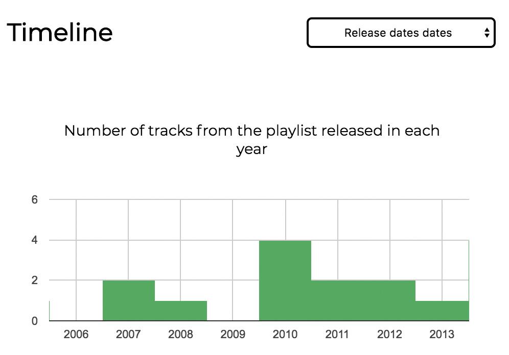 Playlist Timeline
