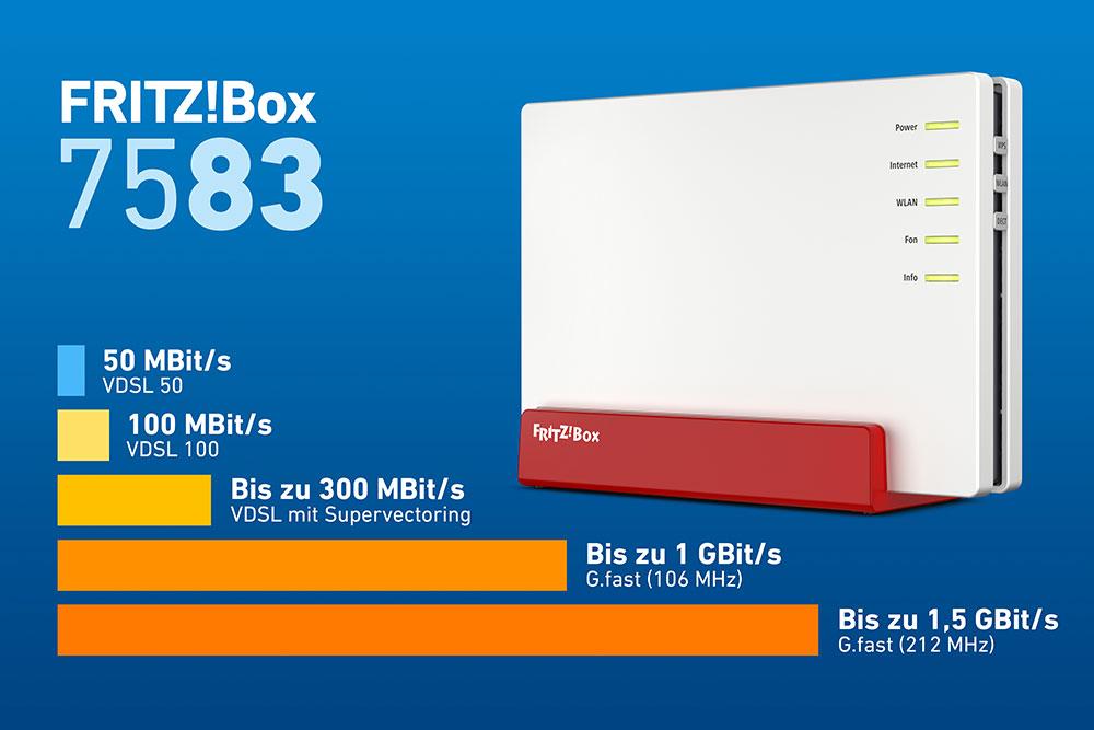 Durchsatz Fritzbox 7583