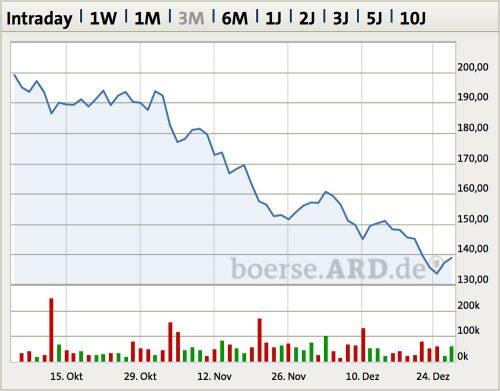 Apple Aktie Kurseinbruch