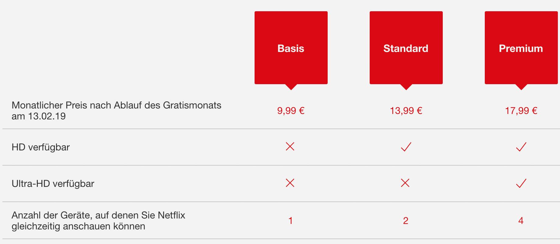 Netflix Abo Angebote