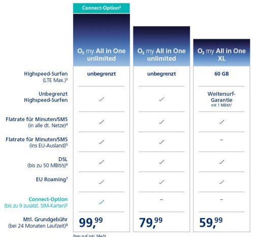 O2 My All In One Tariftabelle