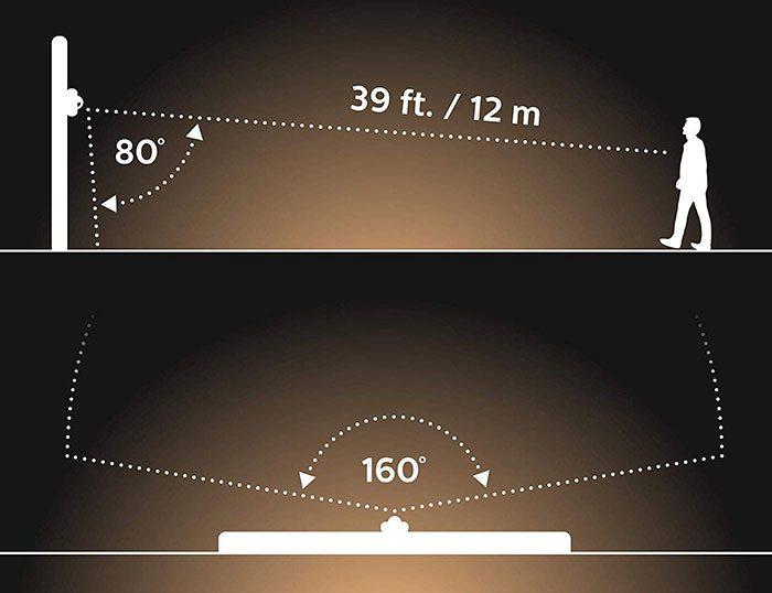 Philips Hue Sensor Erkennung Winkel
