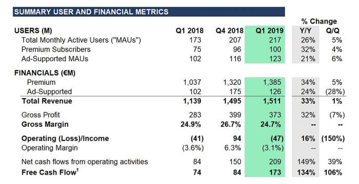 Spotify Q1 2019 Finanzbericht