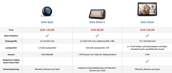 Amazon Echo Show Modelle Vergleich