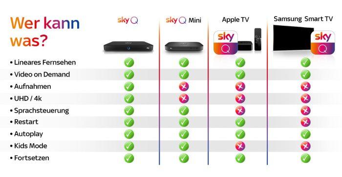 Sky Q Apple Tv