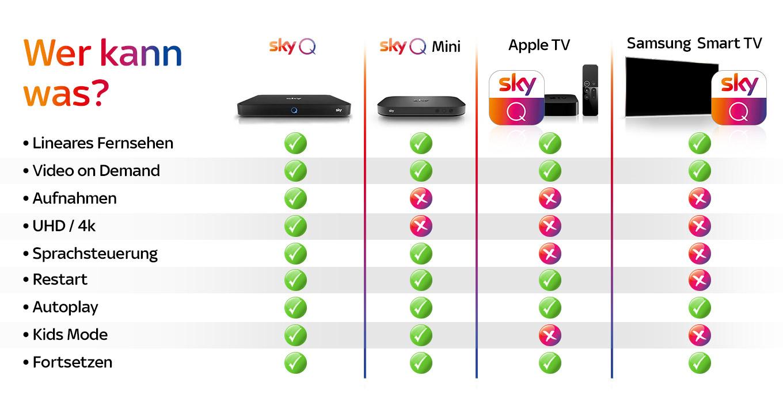 Sky Q Receiver Karte Einsetzen.Sky Q Mini Neue Tv Box Für Sky Empfang Ohne Satellit Und Kabel