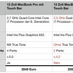 MacBook Pro: Modell ohne Touch Bar nicht mehr konkurrenzfähig