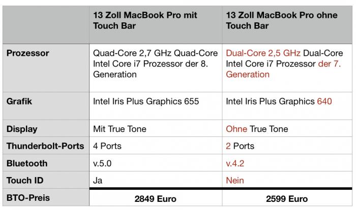 Touch Bar Macbook Pro Specs
