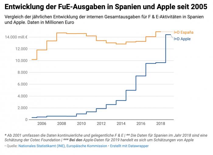 Fue Spanien Apple