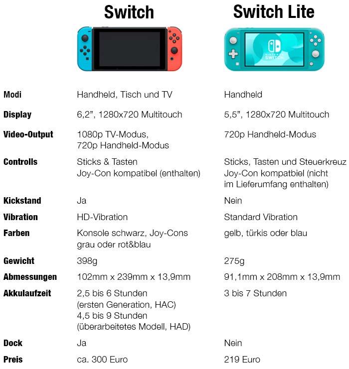 Nintendo Switch Lite Vergleich