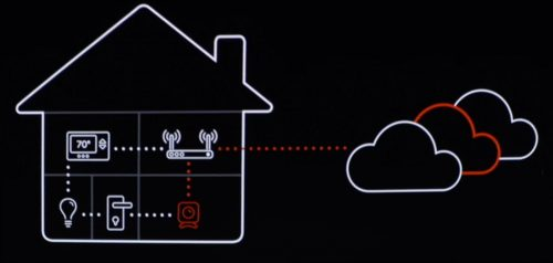 Homekit Kompatible Router