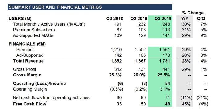 Spotify Quartalszahlen Q3 2019
