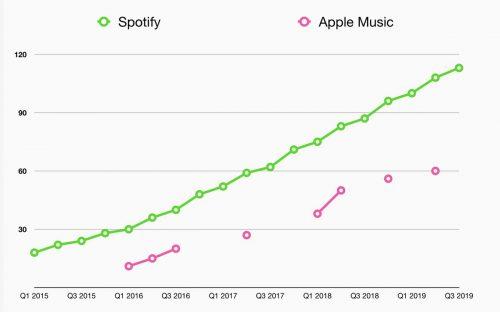 Spotify Vs Apple Music Abonnenten Vergleich 2019