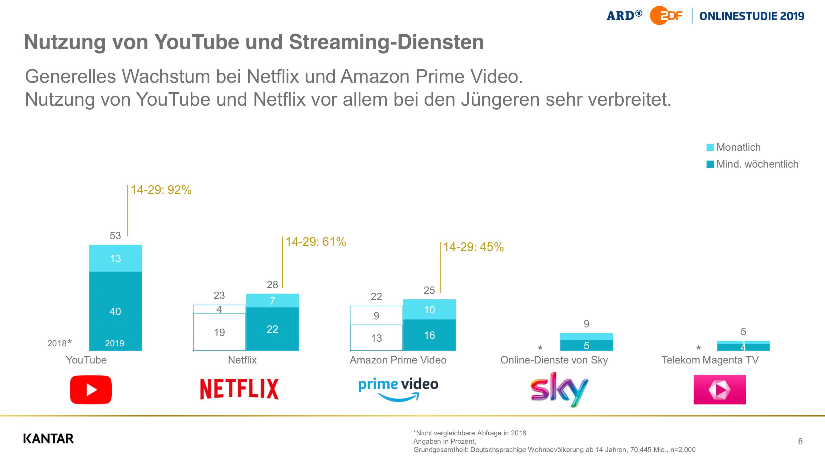 Streaming Deutschland
