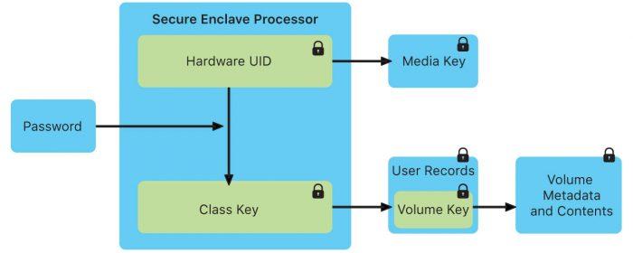 Secure Enclave Apple