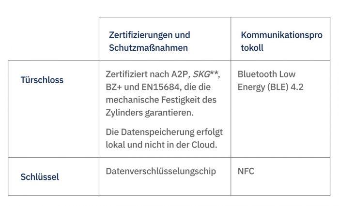 Netatmo Zertifiziert
