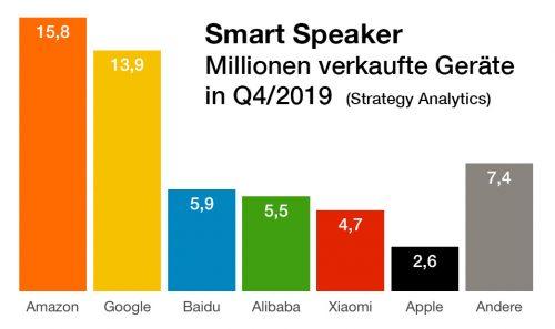 Smart Speaker Verkaufszahlen Q4 2019