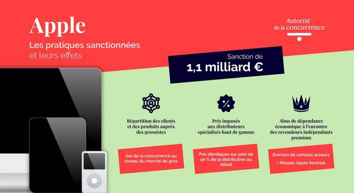 Frankreich Strafe Gegen Apple