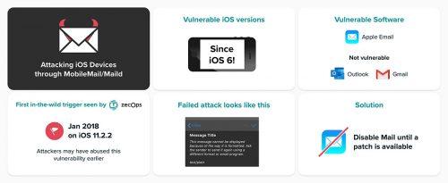 Apple Mail Ios Sicherheitsluecke Zecops