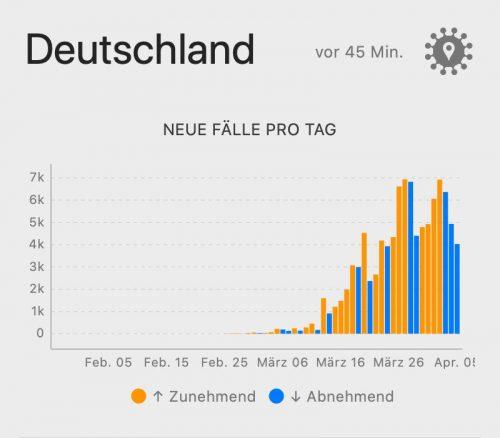 Deutschland Zahlen