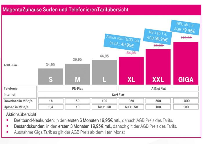 Telekom Magentazuhause Tarife April 2020