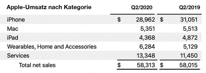 Apple Q2 2020 Umsatz Nach Kategorie Tabelle
