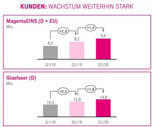 Kundenwachstum Telekom Quartal
