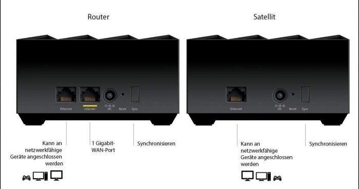 Netgear Nighthaw Wlan 6 Mesh Router Und Satellit Anschluesse