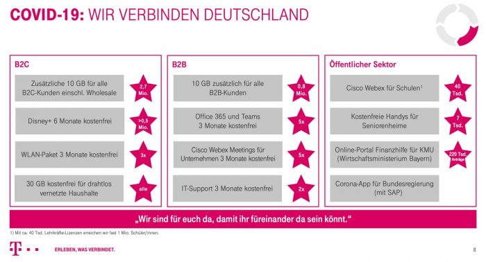 Telekom Covid Krise