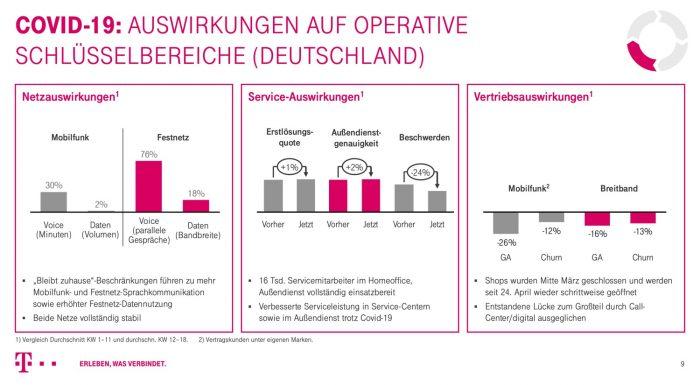 Telekom Covid Krise Auswirkungen