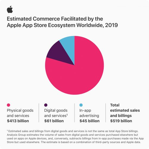 Apple App Store Infographic Stats 06152020 Inline.jpg.large 2x