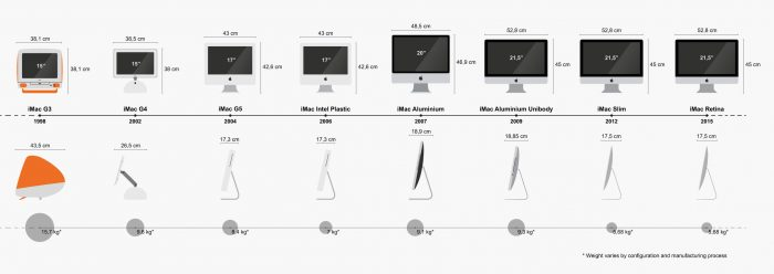 Timeline Of The Product Apple IMac