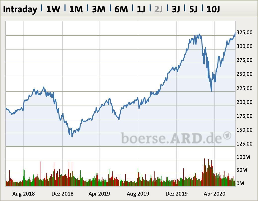 Apple Aktie Deutschland