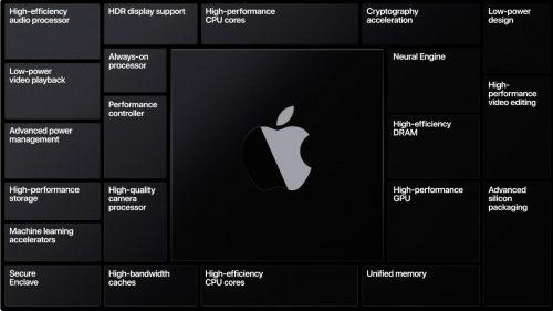 Apple Chip Intel