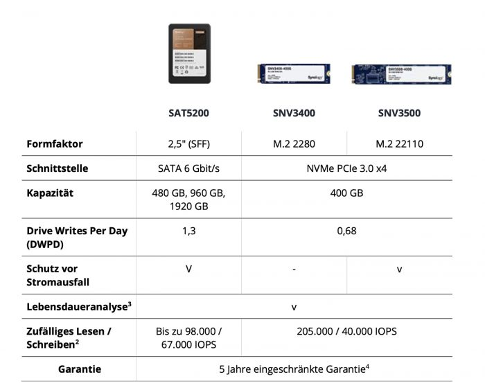 Synology Ssd