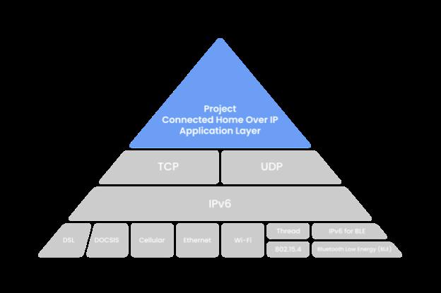 CHIP IP Pyramid